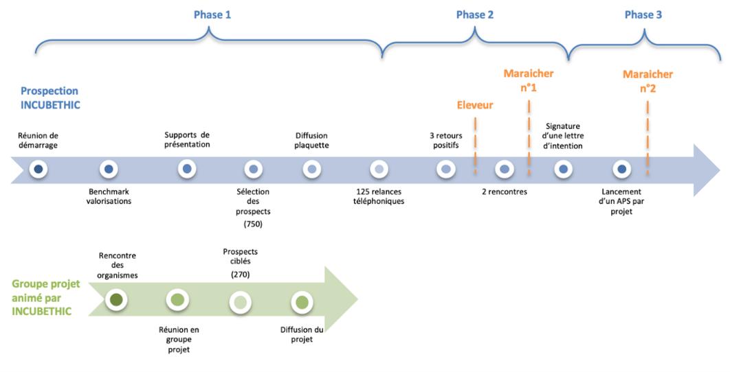Processus étape 1