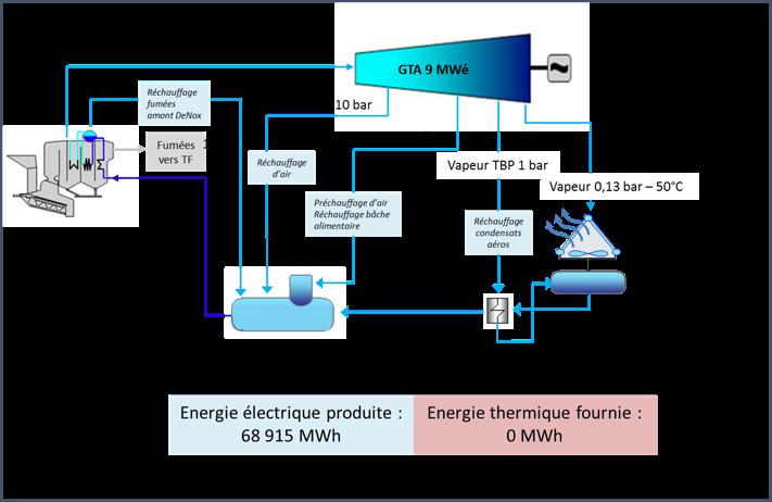 Schéma énergie usine