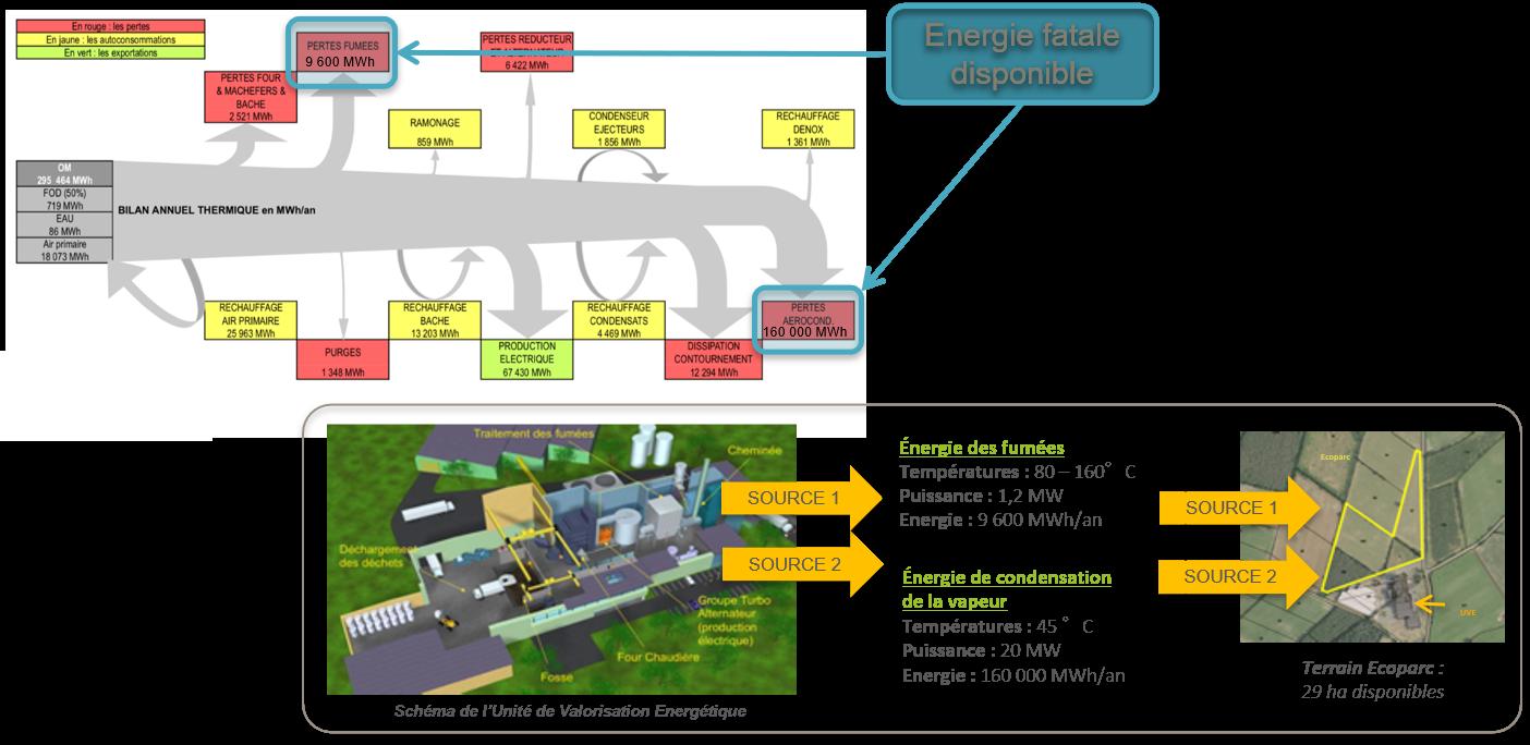 Schéma énergie fatale